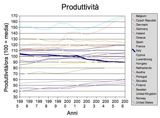 Eurostat_produttivita.png